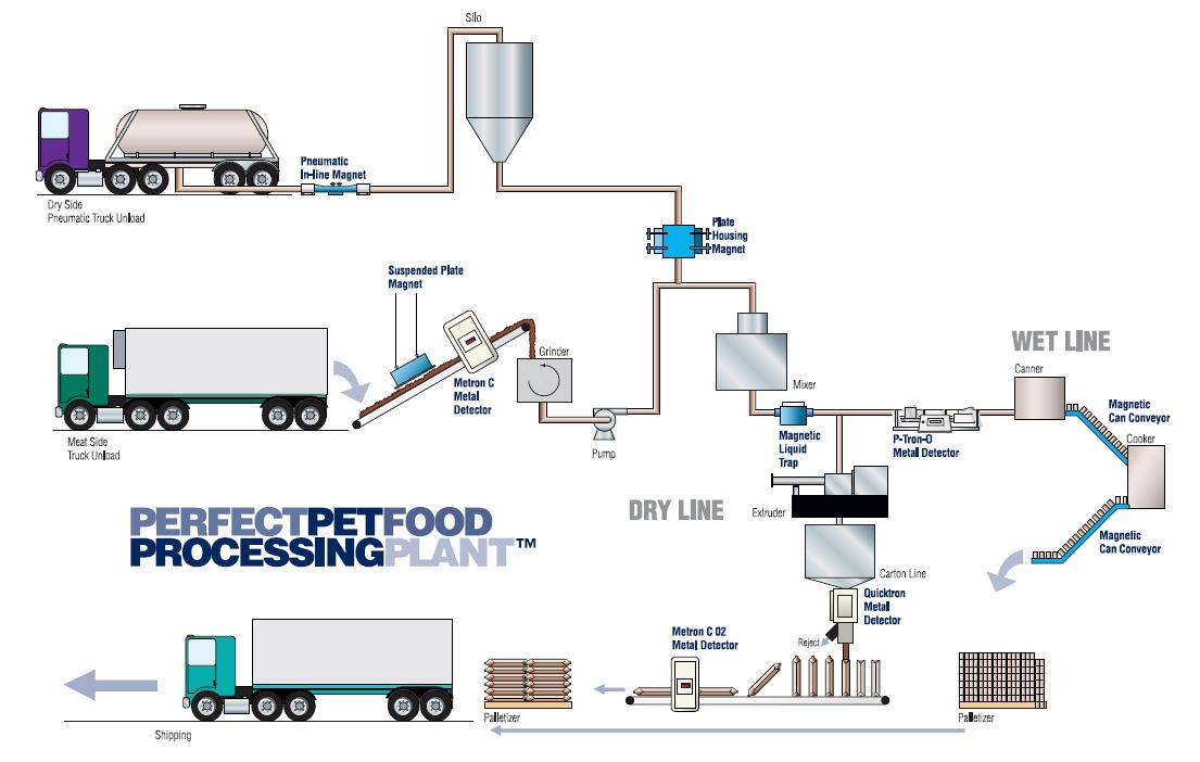 The Perfect Pet Food Processing Plant